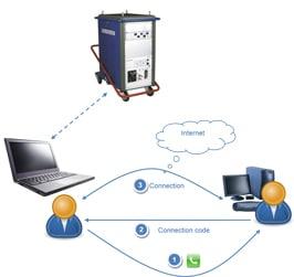 services-remote-assistance-en
